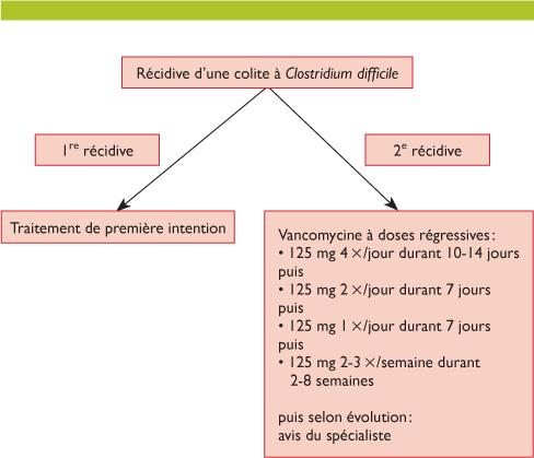 toxine b de clostridium difficile