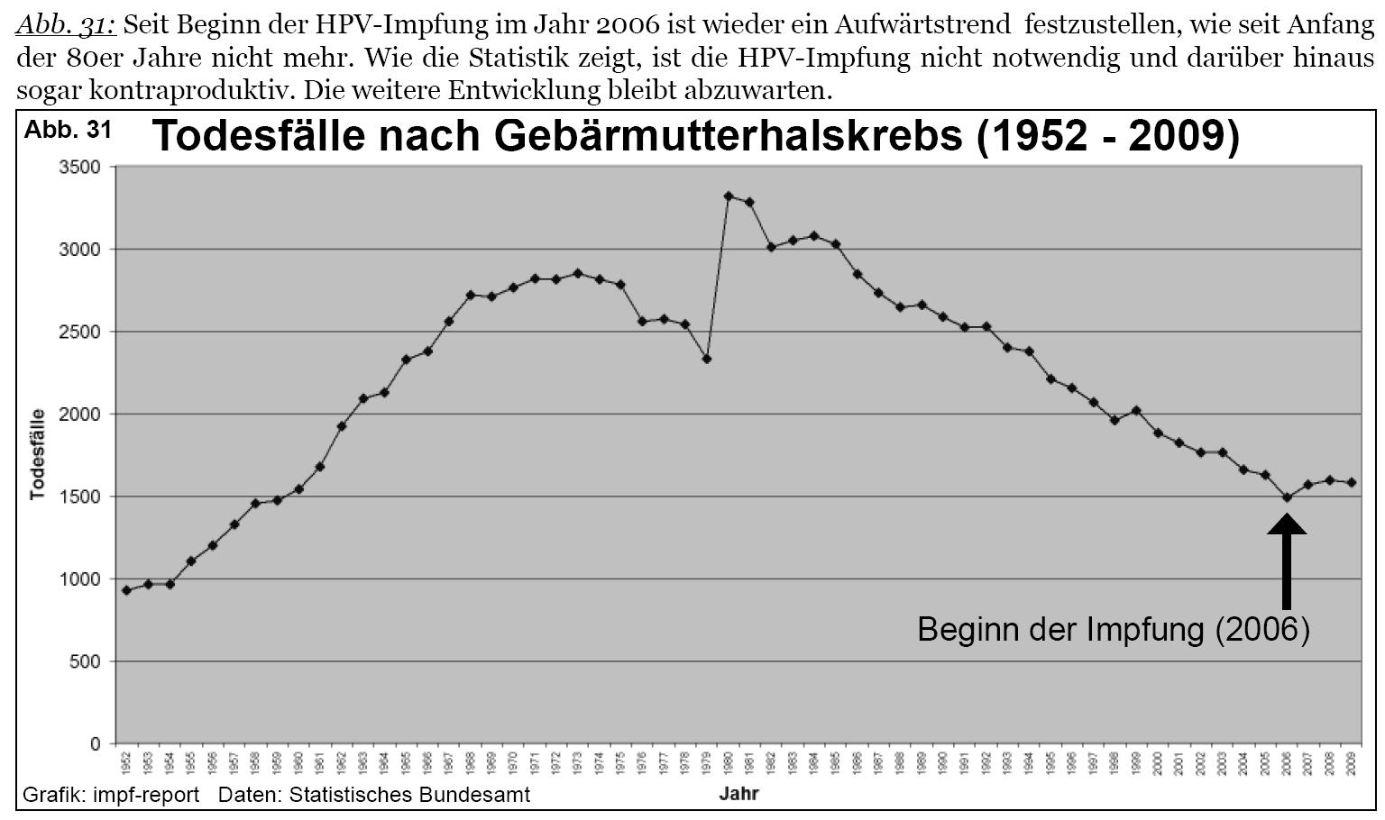 Gardasil impfung risiken - Hpv impfung gebarmutterhalskrebs, Papillomavirus impfung risiken
