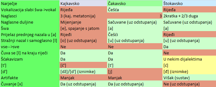 hrvatski pravopis padezi centru detoxifiere herghelia