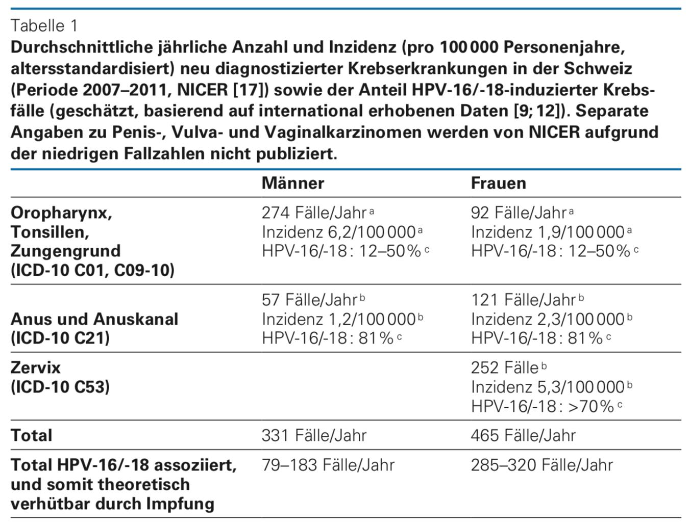 gardasil impfung ziffer ebm
