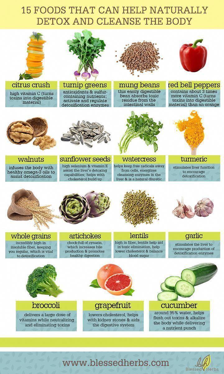 dietă naturală de detoxifiere a colonului