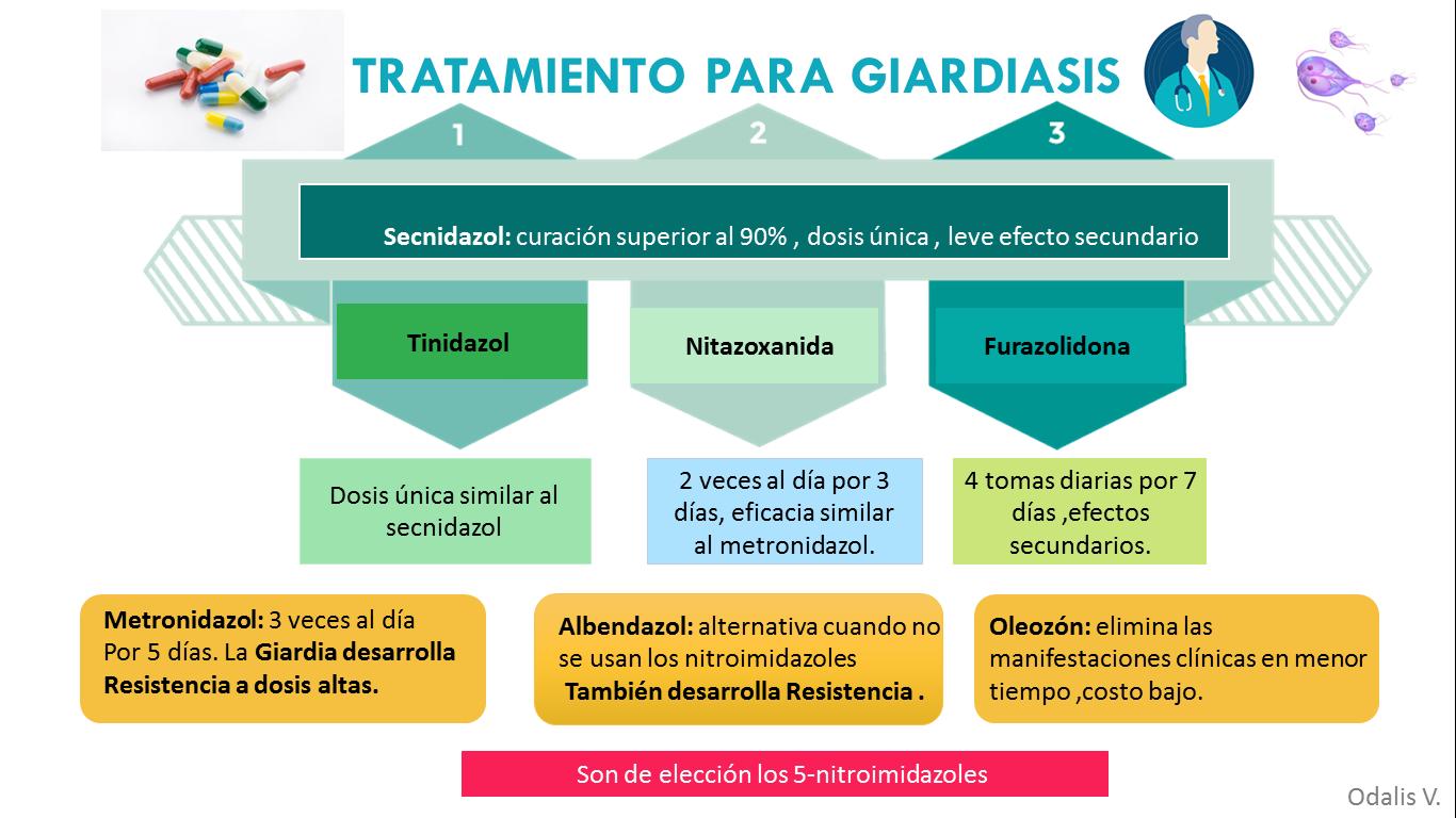 giardiasis quists tratamiento