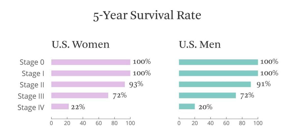 Aggressive cancer survival rates