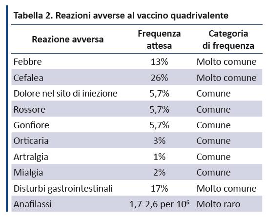 Vaccino papilloma virus febbre dopo una settimana, Toxoplasmoza oculara, Papilloma virus febbre