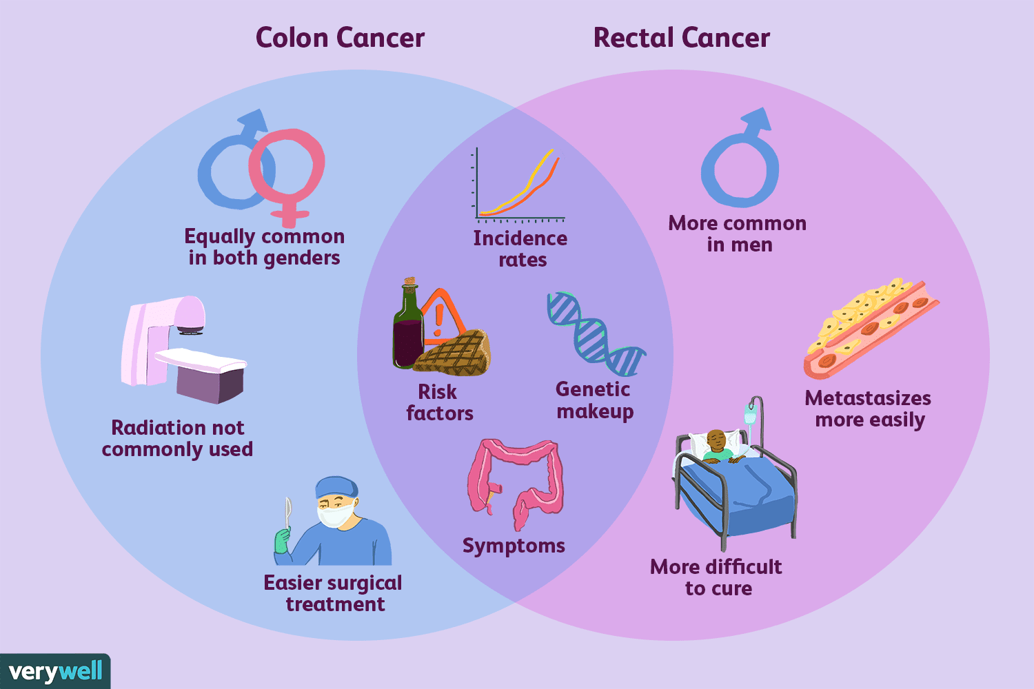 cancer colon rectal zentel tablete