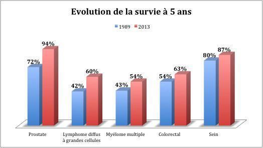 Cancer colorectal metastatique survie