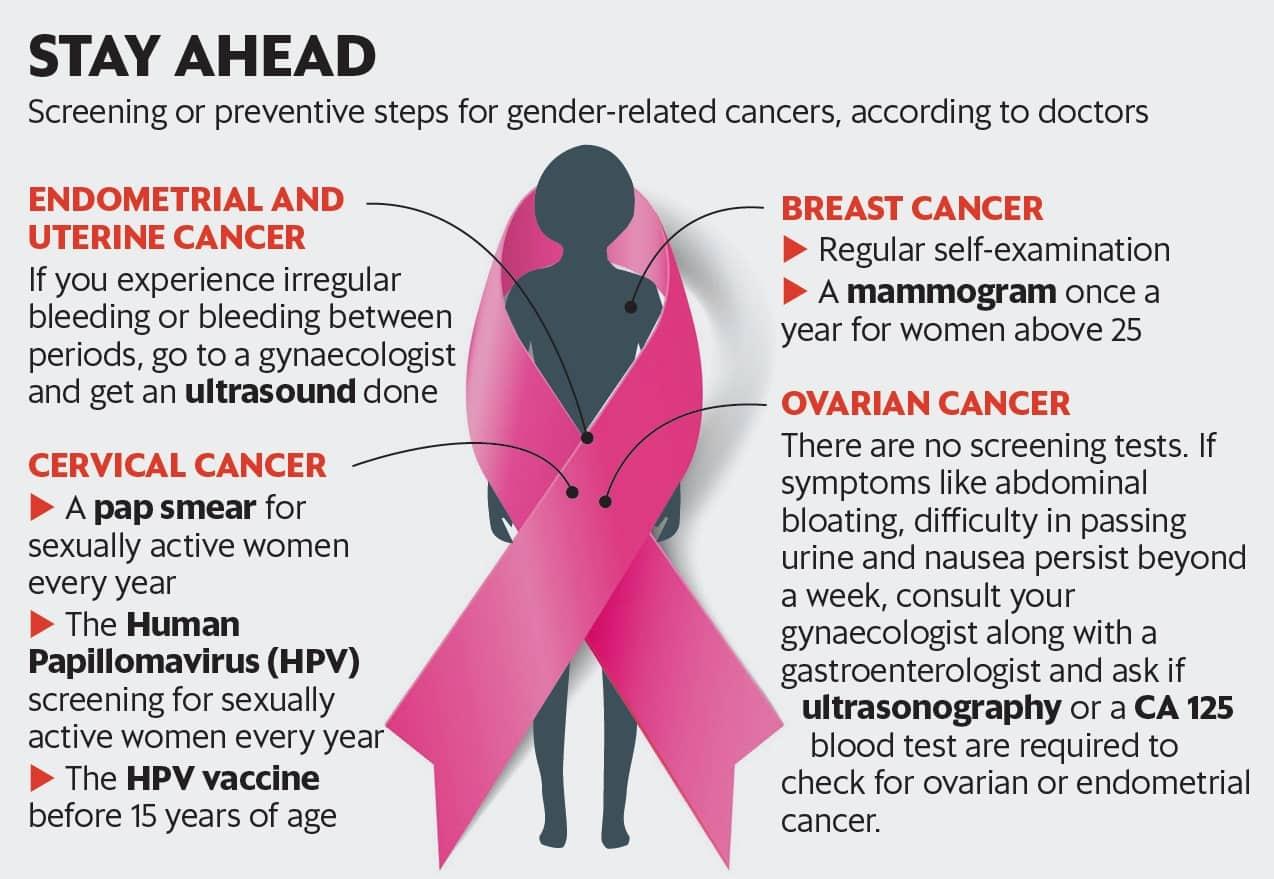 hpv et cancer du col