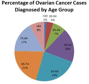 diagnosis of ovarian cancer condilom la telefon