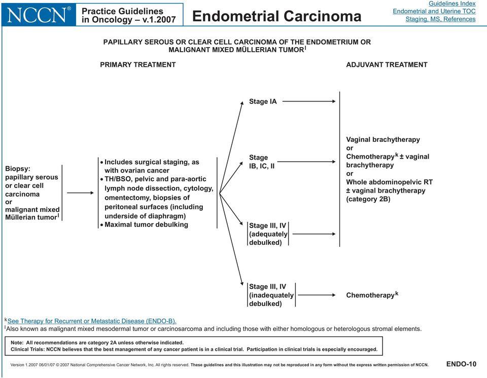 papilloma vs granuloma