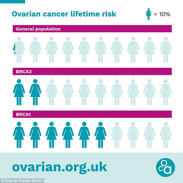 ovarian cancer is it genetic