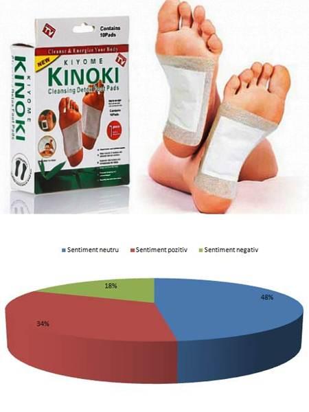 Pareri KINOKI plasturi detoxifiere cu Chitosan si Otet de stejar, visin, fag. Informatii prospect.
