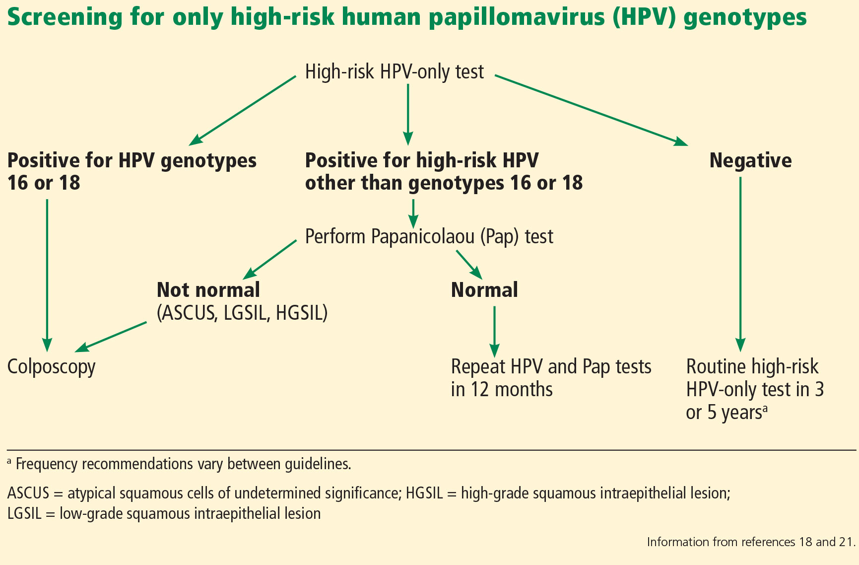 hpv high risk positive treatment