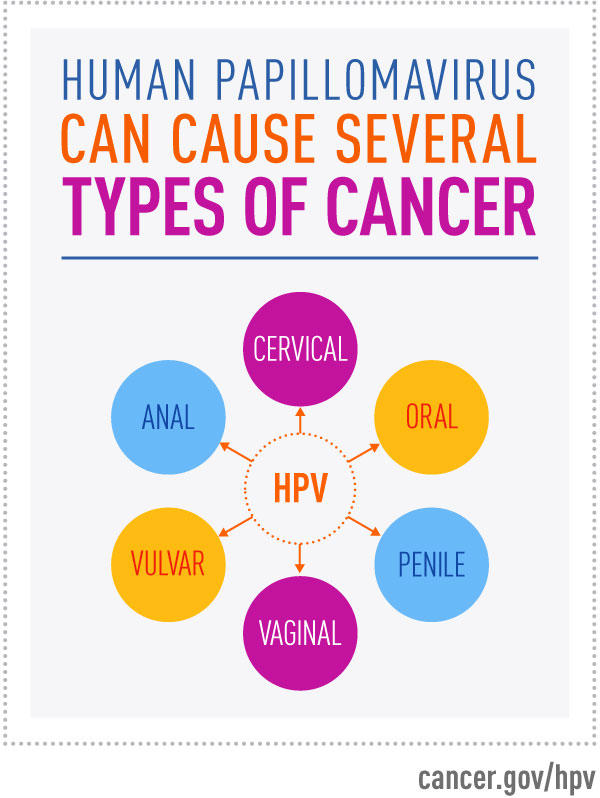colon cancer from hpv