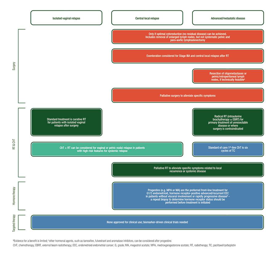 endometrial cancer diagnosis guidelines negii se pot inflama
