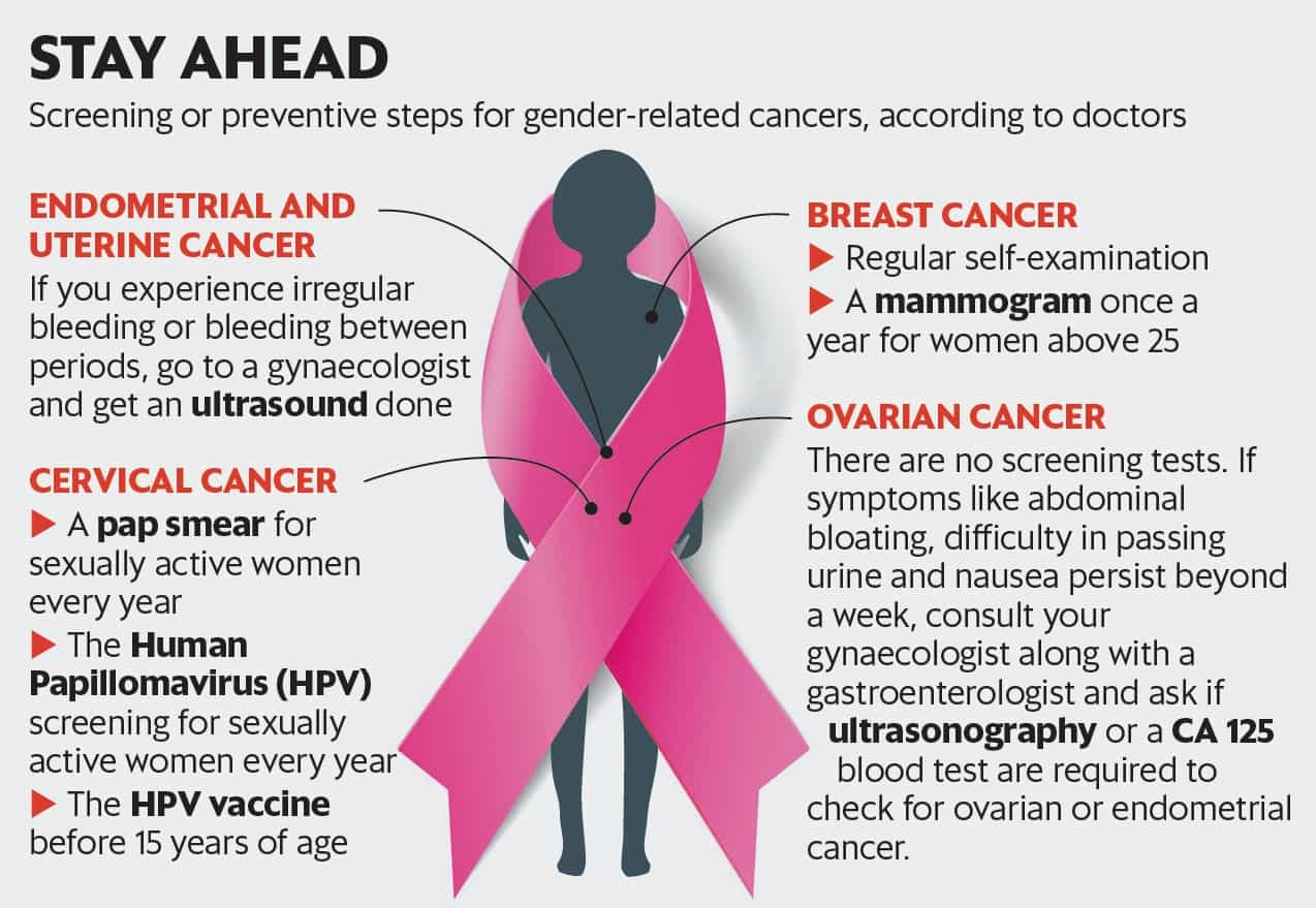 hpv vaccine and ovarian cancer condilom imunal